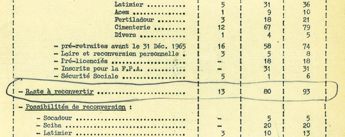 « Reconversion des forgerons » - État des effectifs en fonction de la reconversion. 1965, Ville de Tarnos