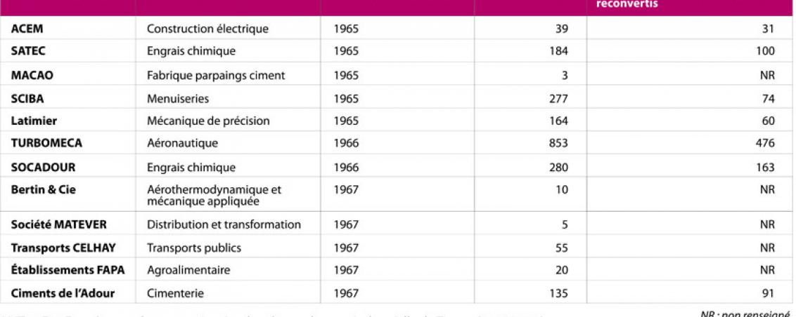 Tableau des effectifs et des industries implantées sur la zone industrialo-portuaire en 1968. D'après le questionnaire d'enquête transmis à la Direction départementale du Travail et de la Main-d'œuvre en avril 1968 par le Maire de Tarnos